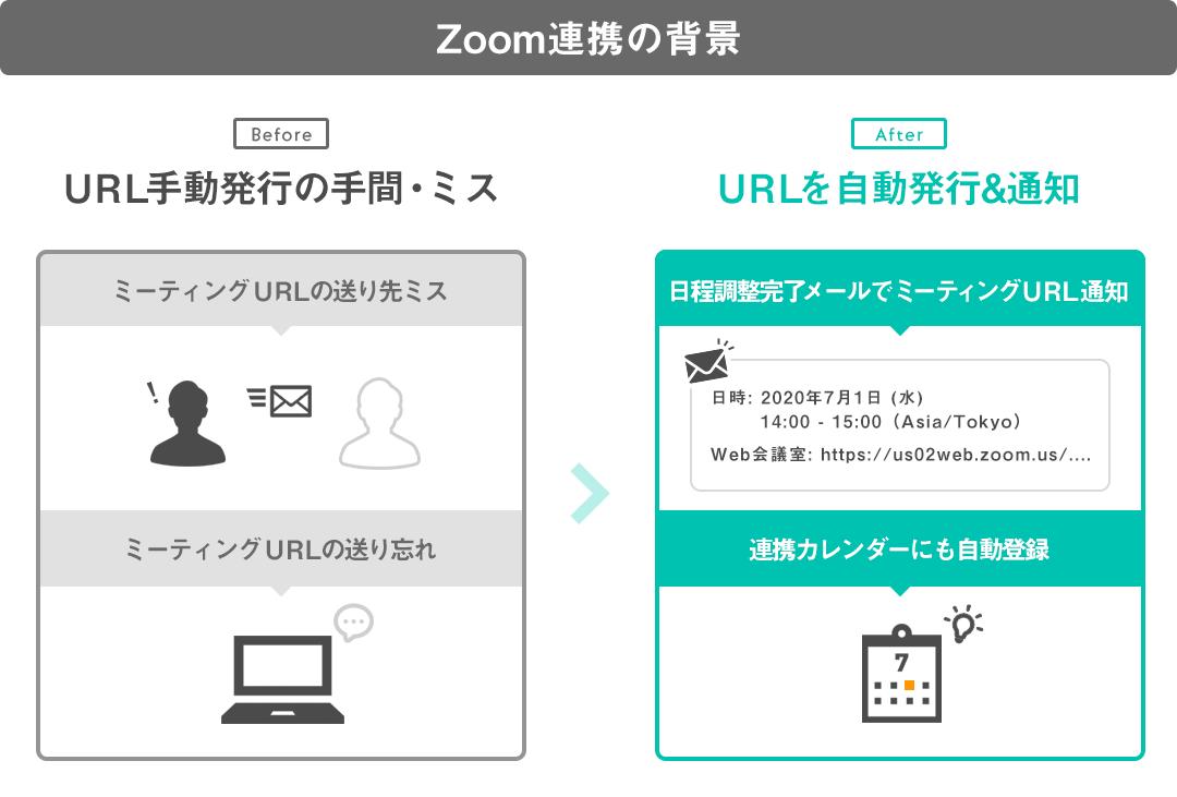Zoom連携の背景